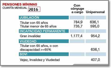 pensiones mínimas 2016